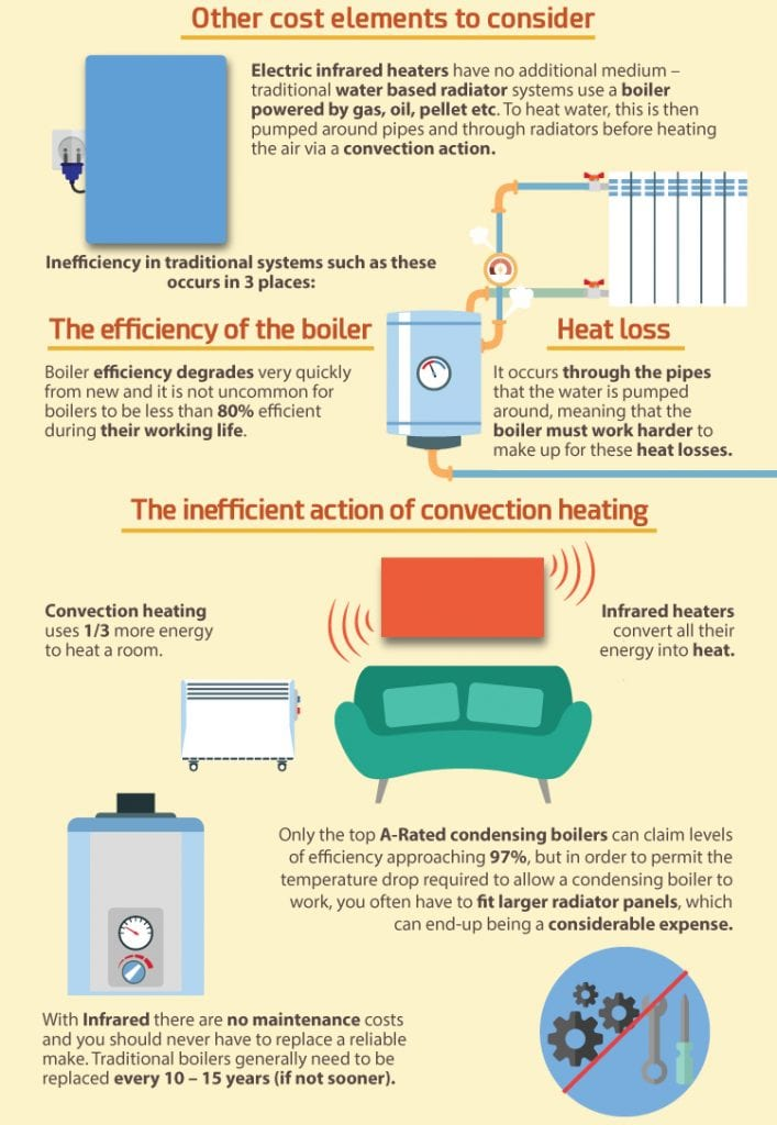 Advantages of infrared heaters 98