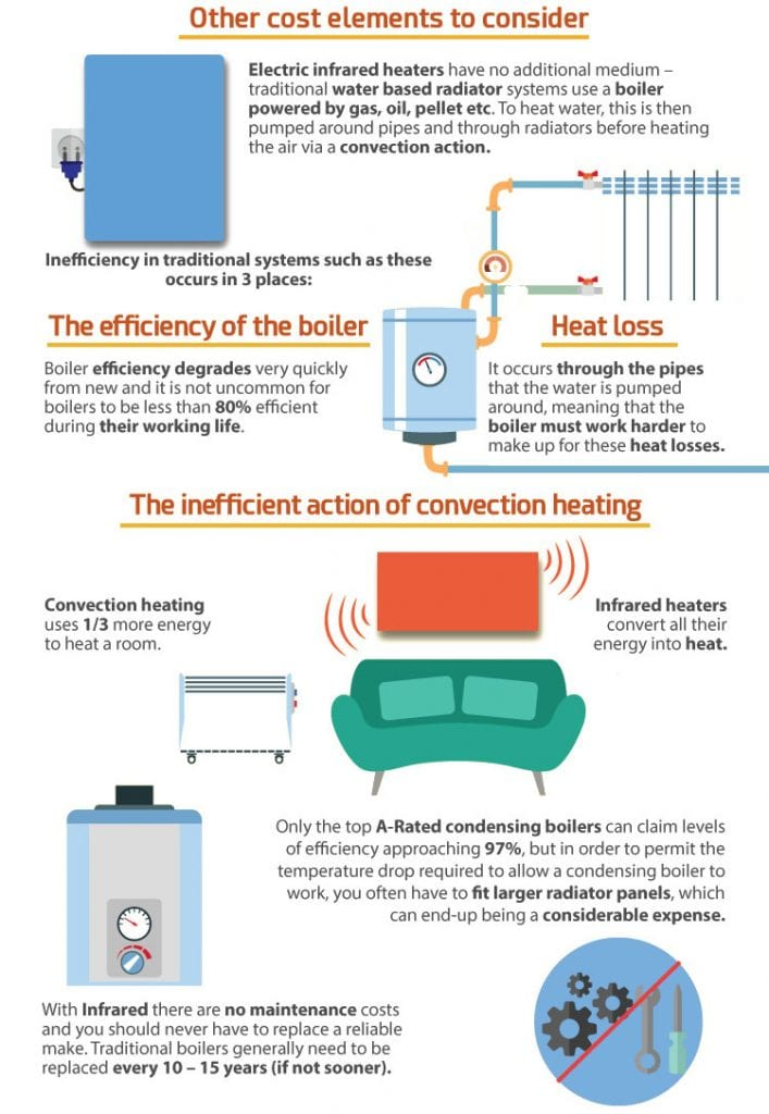 About Infrared Heating