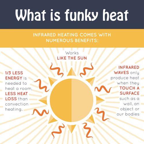 What is Funkyheat